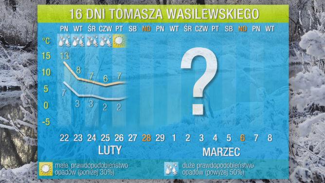 Prognoza pogody na 16 dni: <br />początek marca zimniejszy od lutego